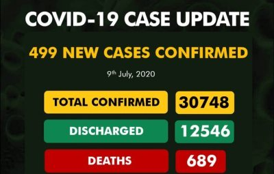 499 New COVID-19 Cases, 173 Discharged And 5 Deaths On July 9