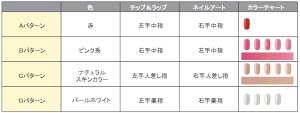 2級実技試験パターン表