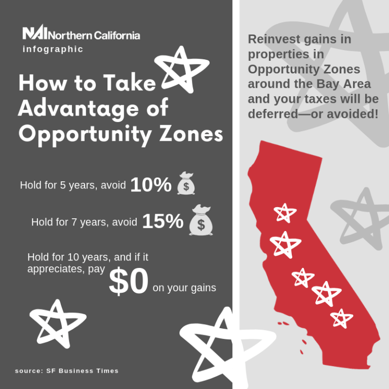 Infographic - How to Take Advantage of Opportunity Zones - NAI Northern California Newsletters