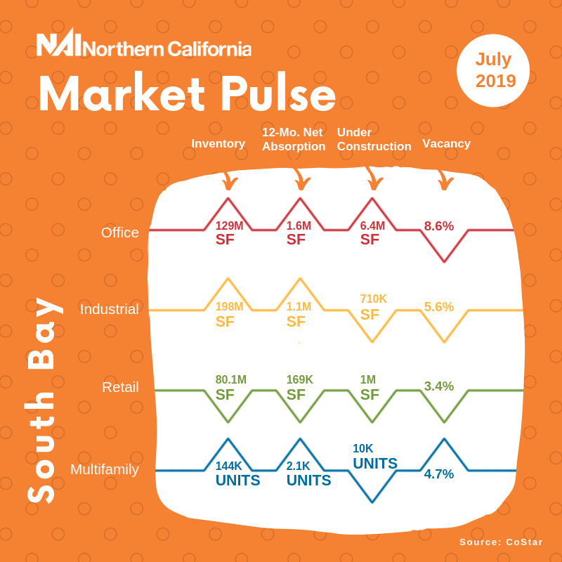 Market Pulse South Bay July 2019 Infographic