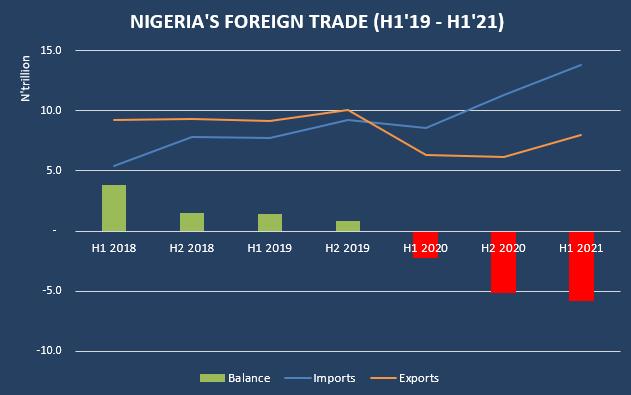 Nigeria's international trade deficit hits N5.81 trillion in H1 2021 Nigeria's international trade deficit hits N5.81 trillion in H1 2021 1 5