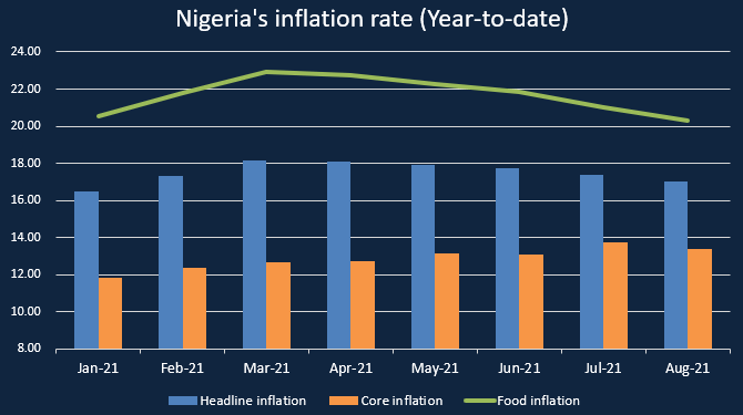 Nigeria's inflation rate drops to 17.01% in August 2021, 5th consecutive decline Nigeria's inflation rate drops to 17.01% in August 2021, 5th consecutive decline 1 10 670x375