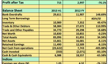 Earnings Analysis 2012 FY: Huge Finance Cost Lead Conoil Plc To Declare 76% Drop In PAT