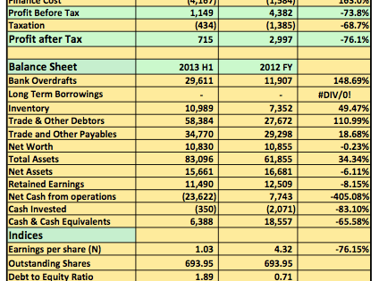 Earnings Analysis 2012 FY: Huge Finance Cost Lead Conoil Plc To Declare 76% Drop In PAT
