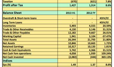 Earnings Report 2013 H1: GSK Post N1.4billion Pre-Tax Profits