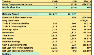 Earnings Analysis 2013 FY: Despite Unrest In North, Northern Nigeria Flour Mills Relies On Rice & Flour To Post Profits