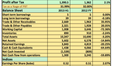 Earnings Analysis 2013 H1: Nascon Plc Revenues Continues To Drop For The Second Straight Quarter