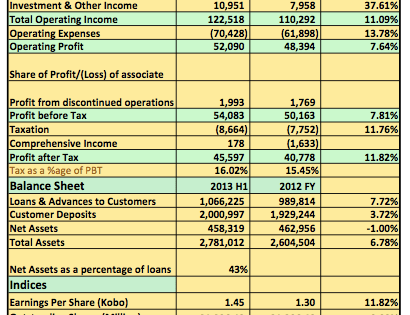Earnings Analysis 2013 H1: Zenith Bank Post Lower Than Expected Pre-Tax Profits No Thanks To Hike In Opex