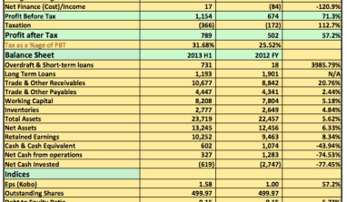 Earnings Report 2013 H1: Beta Glass Plc Post 71% Increase in Pre-Tax Profits