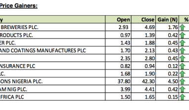 nigerian stock exchange gainers and losers