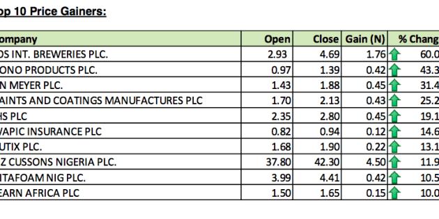 Top Ten Stocks For The Week Ended September 6, 2013