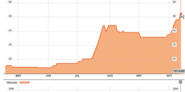 Forte Oil Shares Appears Over Bought As It Crosses Three Year High At N52.92