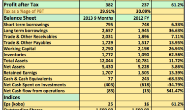 Analysis 2013 9 Months: Fidson Plc Needs To Reduce It's Opex And Start Generating Cash