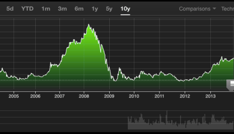 This Chart Is A Reminder Of What Happened To The Nigerian Stock market In 2009