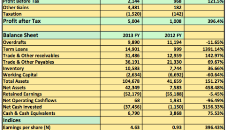 Analysis 2013 FY : Forte Oil Plc 396% Increase in PAT Is Not All It Seems