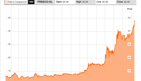Big Things: Presco Oil Hits All Time High Amidst Plans To Diversify Into Rubber Production