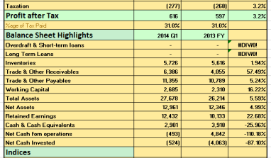 2014 Q1: GSK Post N892millionPre-tax Profits Continuing In Its Modest Growth