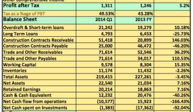 2014 Q1: Julius Berger Plc Post Double Digit Increase In Revenues…See details