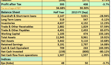 2014 Q1: Vita Foam Increases Pre-tax Profits By a Modest 2.7%..See details