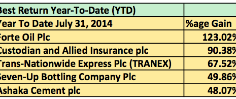 These 5 Stocks Have Returned Between Them 48% to 123% This Year To Date (July 31, 2014)