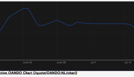 Market Watch: Is Oando Shares Tanking Already?