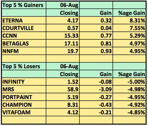 Stocks round up Aug 6