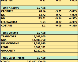 Stocks Round Up (11/8/14): Premier Breweries Tops The Gainers Chart