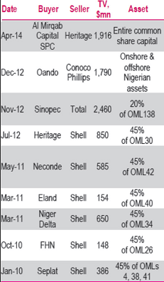 Buyer Seller Oil and Gas