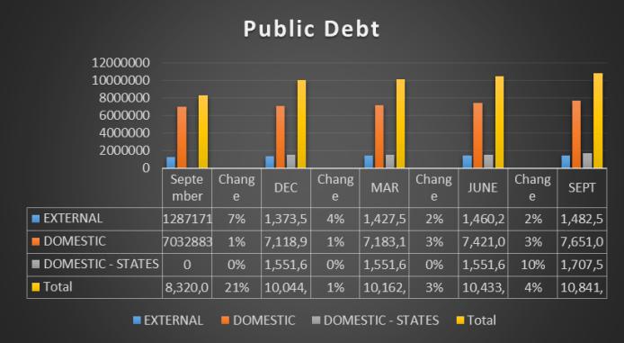 Nigerian public debt