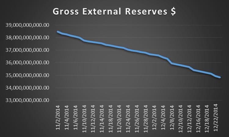 External Reserves