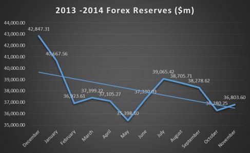 Forex reserves 2013 - 2014