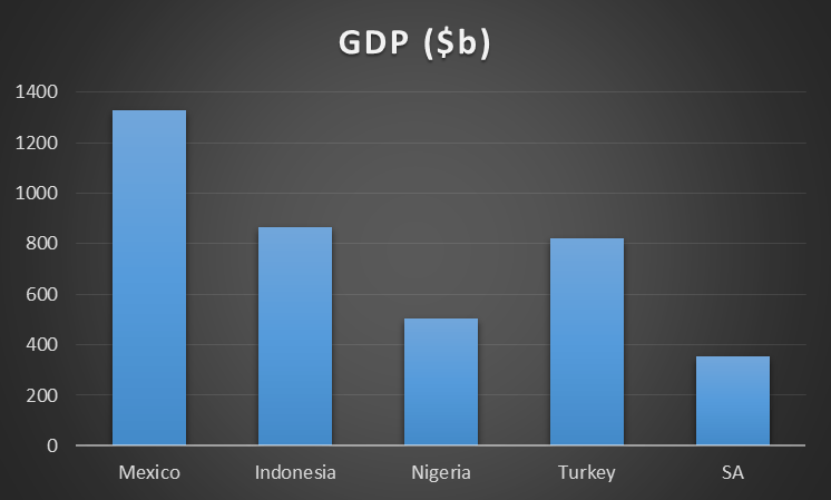 MINT GDP