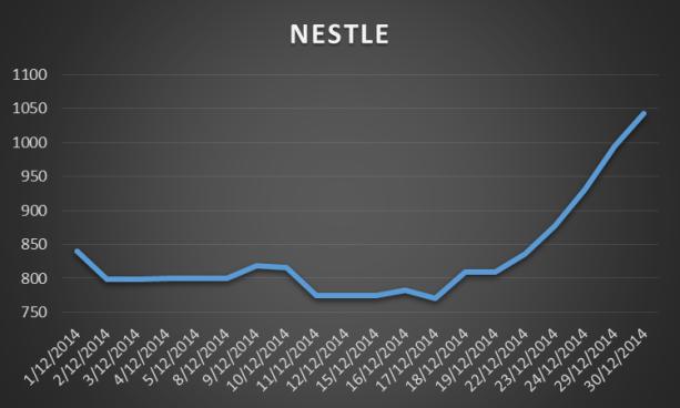 NESTLE Chart