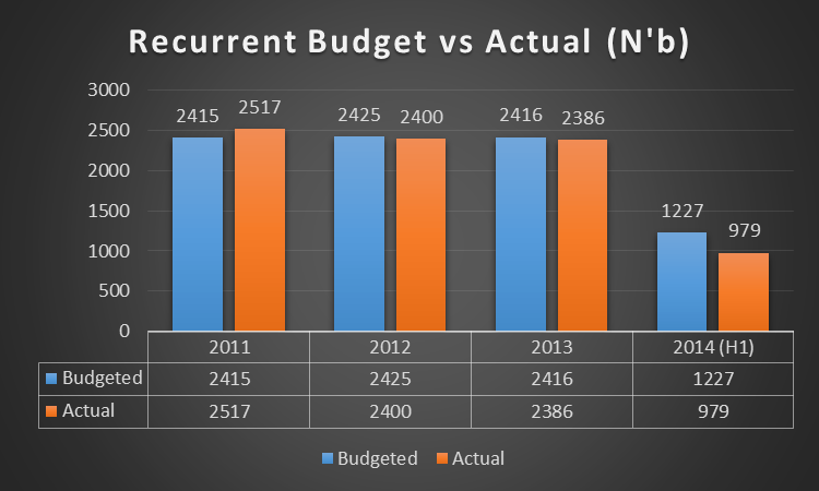 Recurrent Budget 2011 to 2014