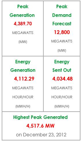 Nigeria Power Generation Stats