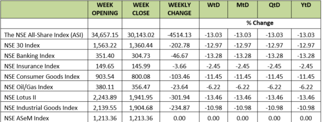All Share Index Week 1