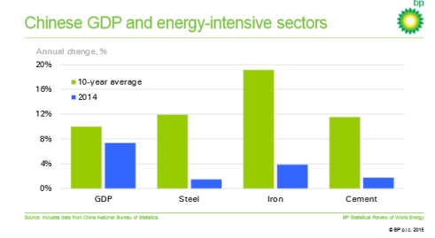 CHINESE GDP AND ENERGY