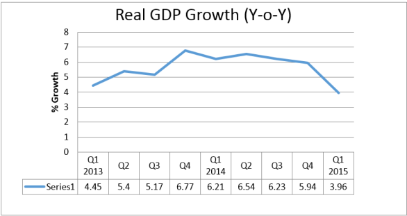 Real GDP Pix