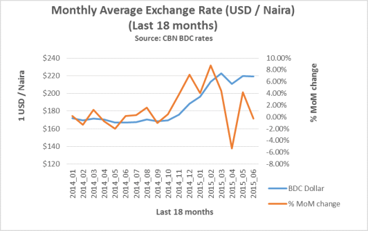 Monthly Average Exchange Rate