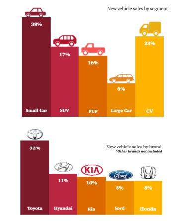 New car data