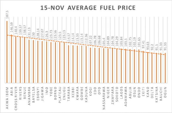 States average fuel prices for November Source: Nairametrics Research