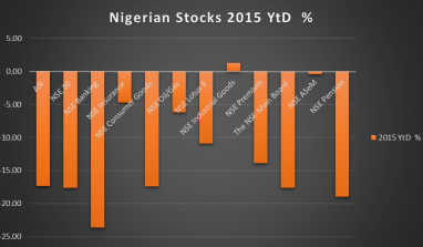 Nigerian Stocks End A Disastrous 2015 With A N1.6 trillion Loss