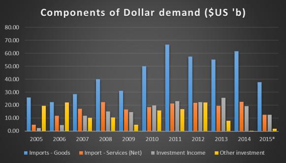 Components of dollar demand in Nigeria