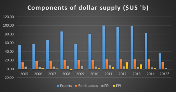 Components of dollar supply in Nigeria