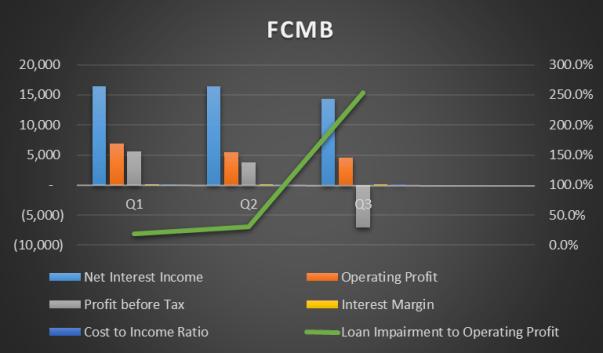 FCMB Q1-Q3 2015 Source: Nairametrics