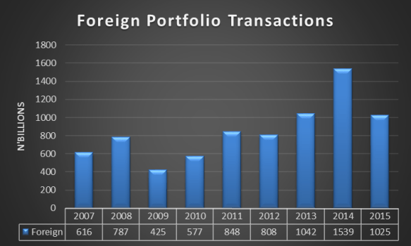 Foreign Portfolio Transactions 2007-2015