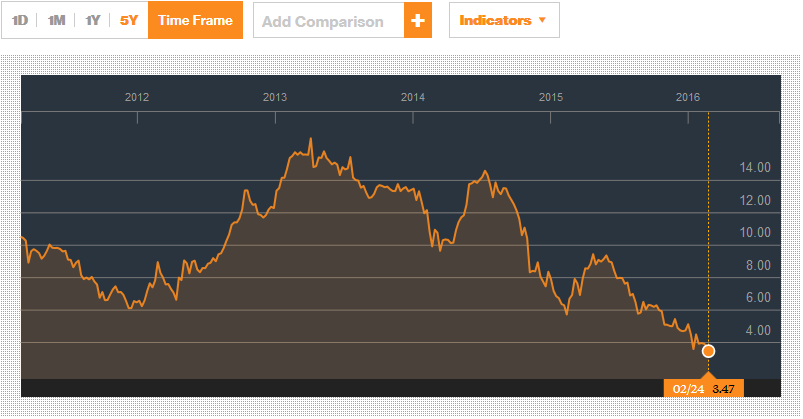 FBNH Price chart