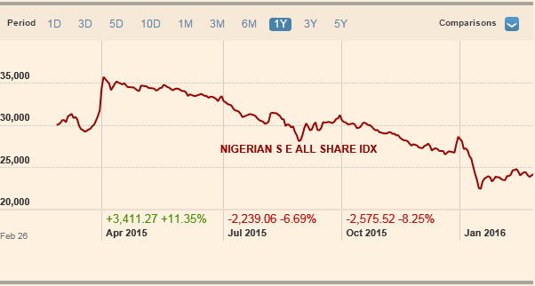 NSE All Share Index Wtd Feb 26, 2016 Source: FT.com
