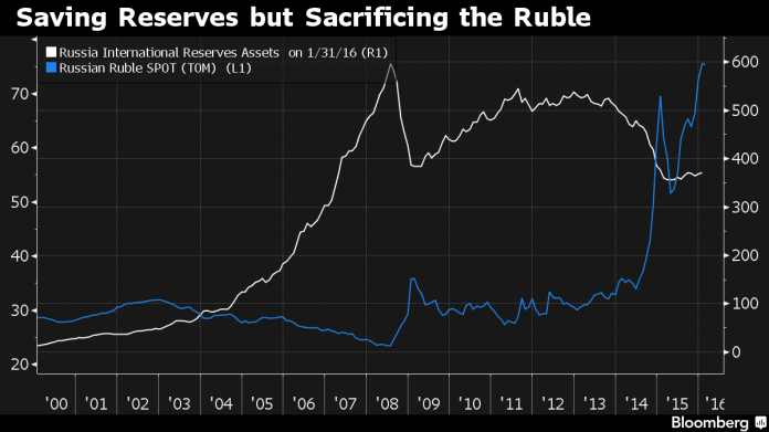 Russia's Rubble vs Russia's Currency Reserves Source: Bloomberg