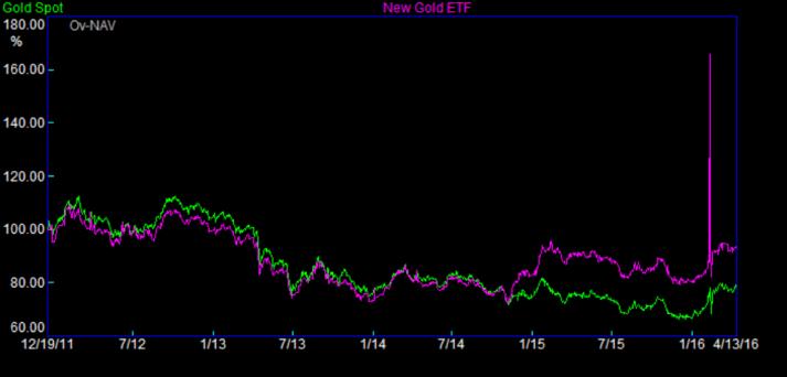 New Gold Chart